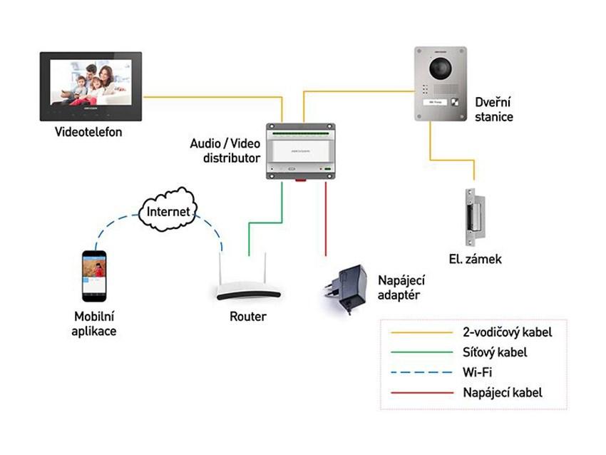 Zařízení jednoúčelová a ve zvláštních objektech - mobilní.